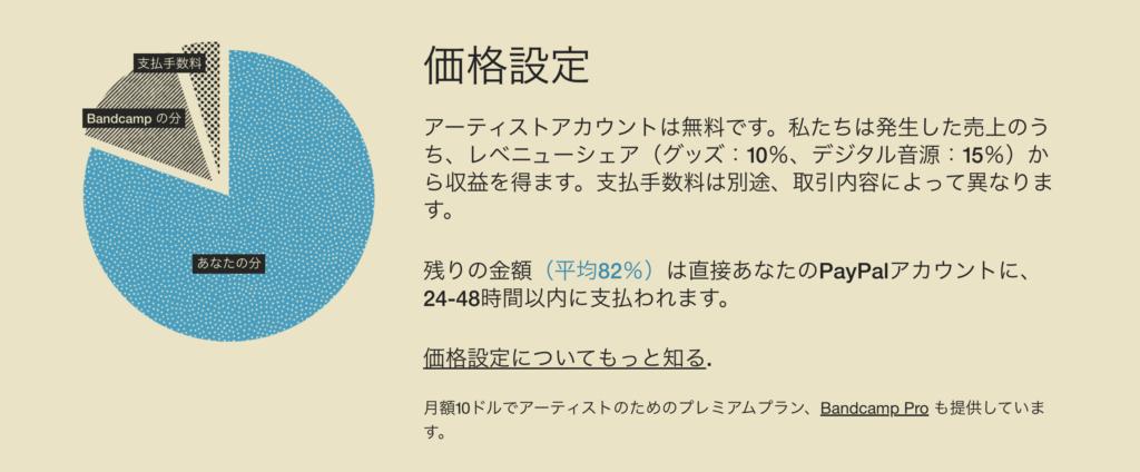Bandcampの手数料は約20%