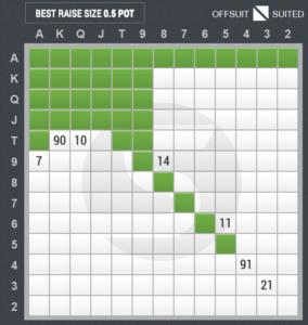 ハンドレンジ表(6人テーブル・オープンレイズ・HJ)