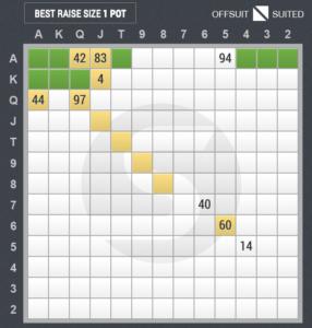3ベットのスターティングハンド表(カットオフ vs アンダー・ザ・ガン)