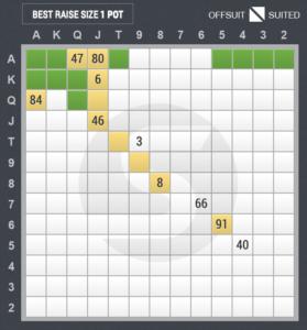 3ベットのスターティングハンド表(カットオフ vs ハイジャック)