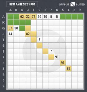 3ベットのスターティングハンド表(ボタン vs ハイジャック)