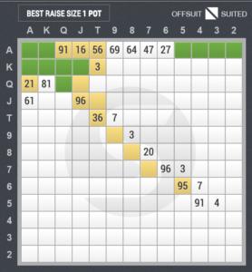3ベットのスターティングハンド表(ボタン vs カットオフ)