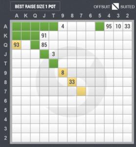 3ベットのスターティングハンド表(スモールブラインド vs アンダー・ザ・ガン)
