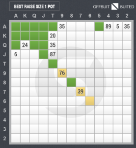 3ベットのスターティングハンド表(スモールブラインド vs ハイジャック)