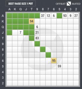 3ベットのスターティングハンド表(スモールブラインド vs カットオフ)