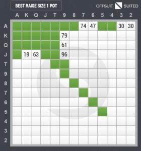3ベットのスターティングハンド表(スモールブラインド vs ボタン)