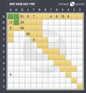 3ベットのスターティングハンド表(ビッグブラインド vs アンダー・ザ・ガン)
