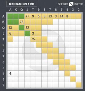 3ベットのスターティングハンド表(ビッグブラインド vs ハイジャック)