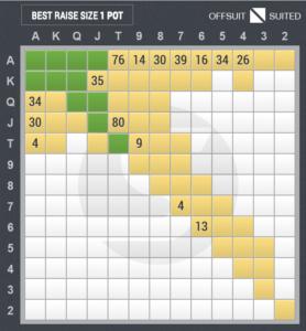 3ベットのスターティングハンド表(ビッグブラインド vs カットオフ)