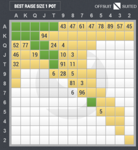 3ベットのスターティングハンド表(ビッグブラインド vs ボタン)