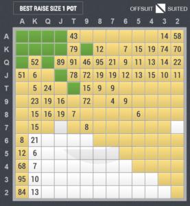 3ベットのスターティングハンド表(ビッグブラインド vs スモールブラインド)