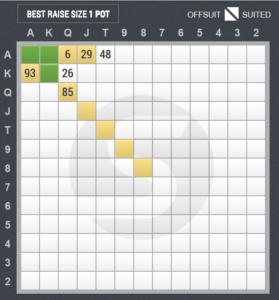 4ベットのスターティングハンド表(アンダー・ザ・ガン vs ハイジャック)