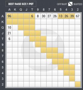 4ベットのスターティングハンド表(アンダー・ザ・ガン vs ビッグブラインド)
