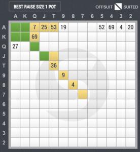 4ベットのスターティングハンド表(ハイジャック vs カットオフ)