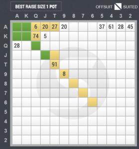 4ベットのスターティングハンド表(アンダー・ザ・ガン vs ボタン)