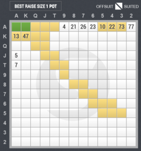4ベットのスターティングハンド表(ハイジャック vs スモールブラインド)