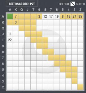 4ベットのスターティングハンド表(ハイジャック vs ビッグブラインド)
