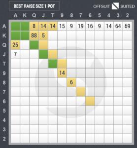 4ベットのスターティングハンド表(カットオフ vs ボタン)