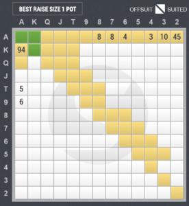 4ベットのスターティングハンド表(カットオフ vs スモールブラインド)