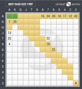 4ベットのスターティングハンド表(カットオフ vs ビッグブラインド)