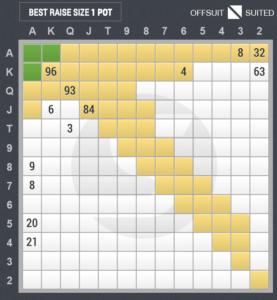 4ベットのスターティングハンド表(ボタン vs スモールブラインド)