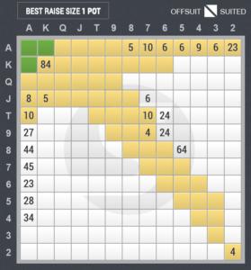 4ベットのスターティングハンド表(ボタン vs ビッグブラインド)