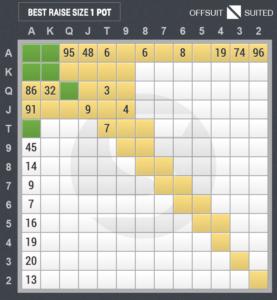 4ベットのスターティングハンド表(スモールブラインド vs ビッグブラインド)